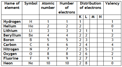 Structure Of The Atom Chapter Notes Dronstudy Com